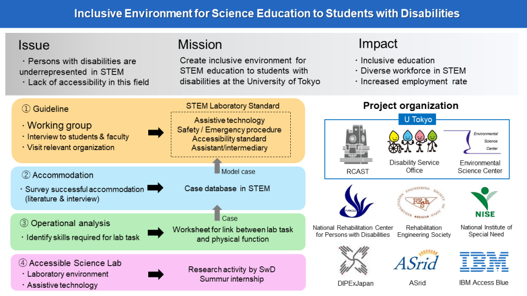 mission and tasks of the project